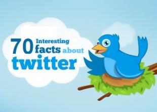70 самых интересных фактов о Твиттере