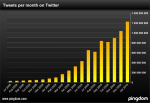 Более миллиарда твитов в месяц